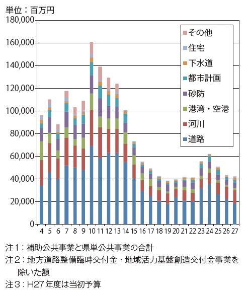 図-2 島根県土木部における公共事業予算の推移