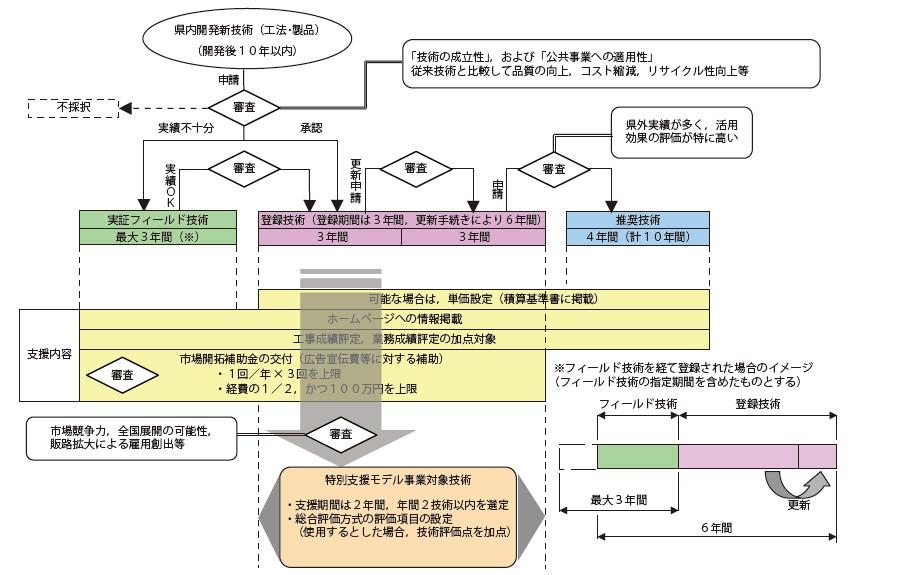 図-3 対象技術の登録