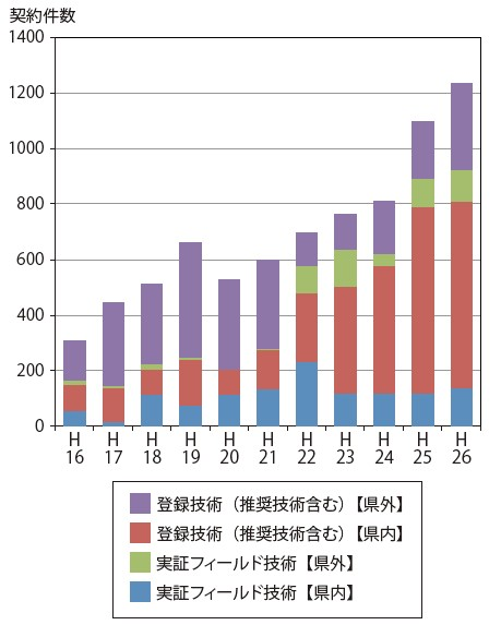 図-4 対象技術の活用状況の推移