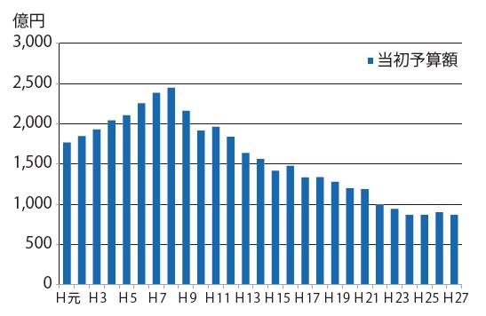 図-1 県土整備部予算の推移
