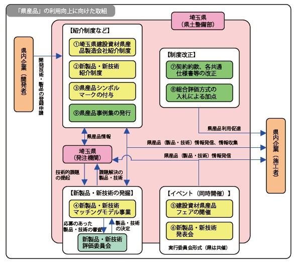 図-2 取り組みの概要