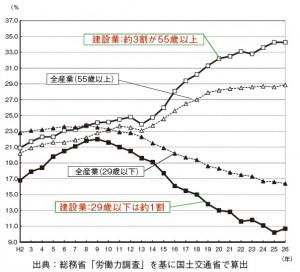 図-1 建設就労者の高齢化の進行
