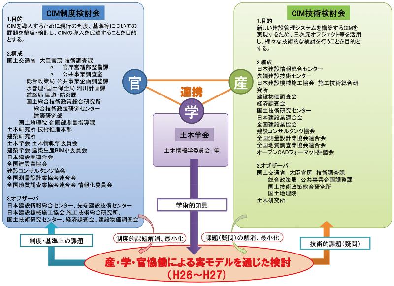 図-10 産学官が連携したCIMの構築