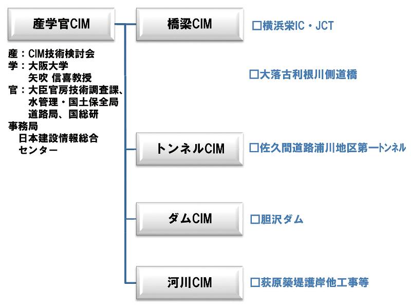 図-11 産学CIMの検討体制