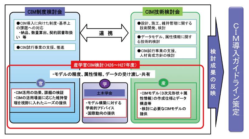 図-12 CIMガイドライン策定の検討体制