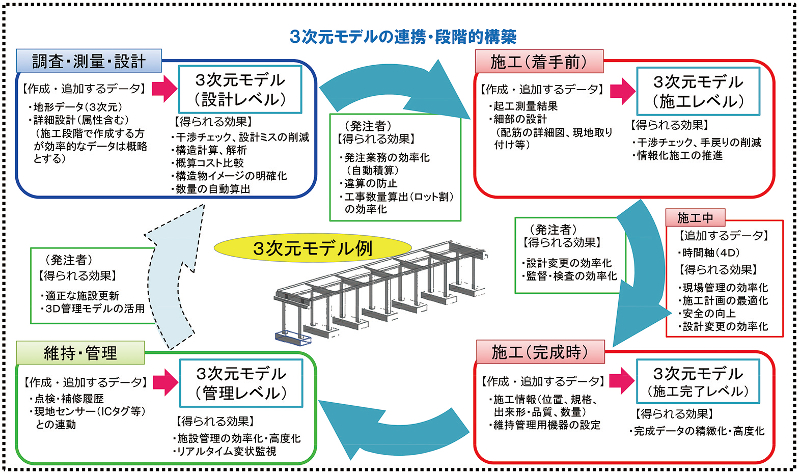 図-2 CIM概念