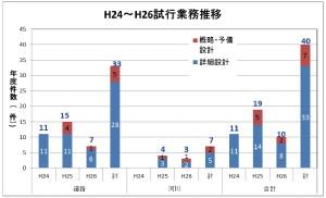 図-3 試行業務の推移
