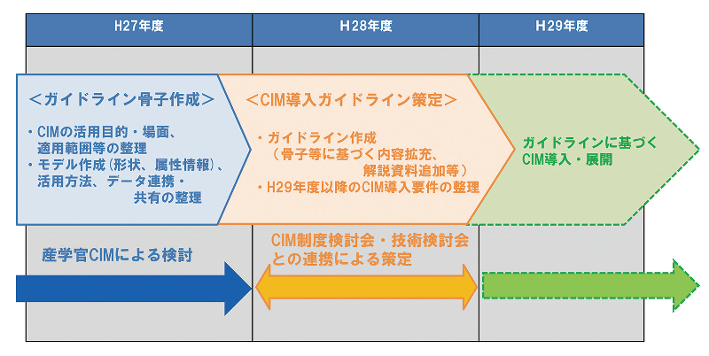 図-9 導入ガイドライン策定スケジュール