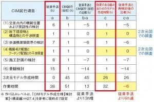 表-2 設計作業量比較表