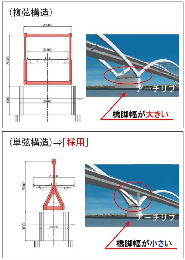 図-2 複弦と単弦の比較