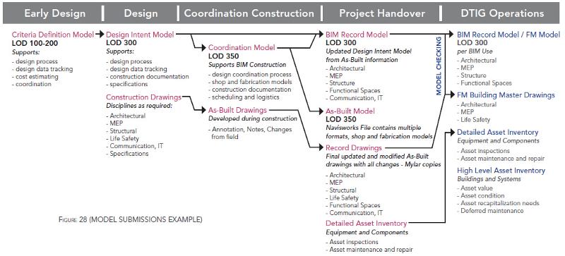 図-3 BIMの流れと求められる3次元モデルの詳細度(LOD)Model Submissions