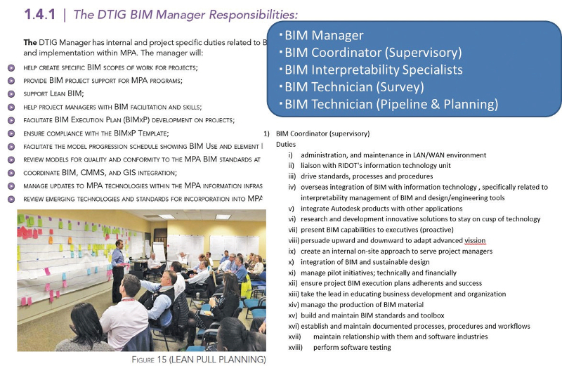 図-5 新たな役割と立場 BIM Manager 等