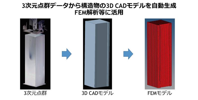 図-4 3D-CADモデル、FEMモデルの作成例
