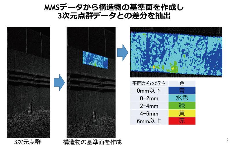 図-5 構造物側面の変状計測