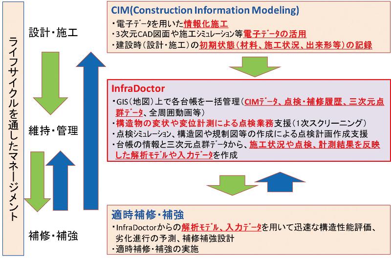 図-9 シームレスなインフラマネジメントシステム