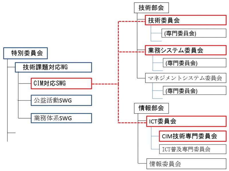 図-1 建設コンサルタンツ協会(本部)のCIM推進体制