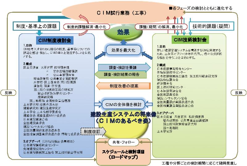 図-2 CIM制度検討会とCIM技術検討会との役割分担(案)