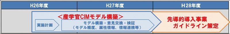 図-3 産学官CIM検討工程 <出典:土木学会 CIM講演会2015(東京) 講演資料>