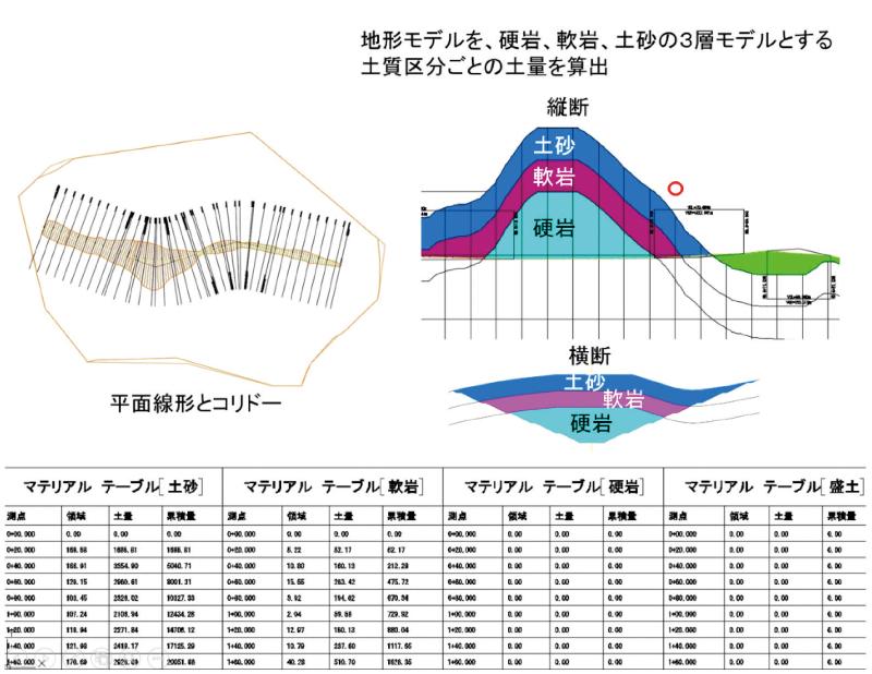 図-4 土量算出ガイドラインに対応した算出例