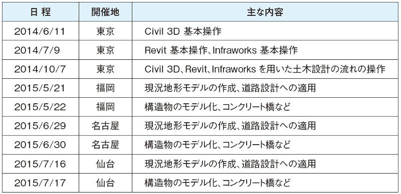 表-3 CIMハンズオン講習会開催状況(CIM技術専門委員会対応)
