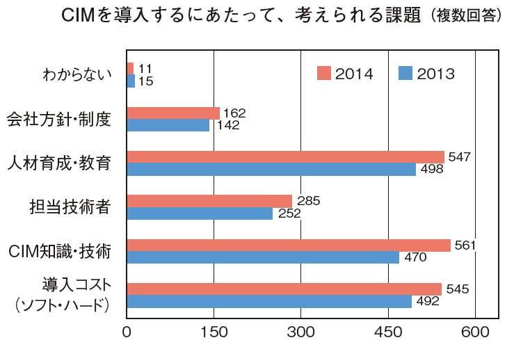 図-1 アンケート結果(CIM講演会2014開催報告より)