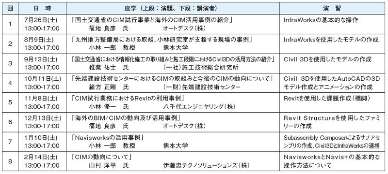 表-1 平成26年度 CIMチャンピオン養成講座 開催プログラム