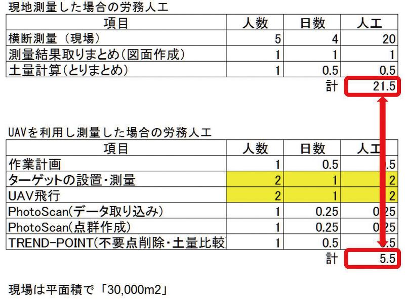 図-15 UAVを使用した費用対効果