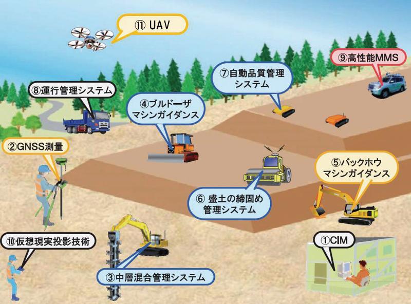 図-16 ICTを活用した将来の施工現場