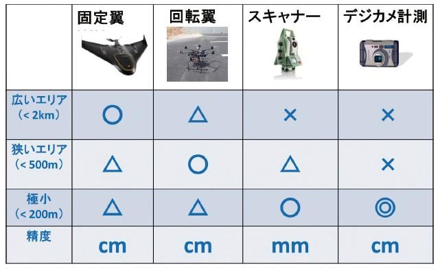 図-3 点群取得手段の比較表