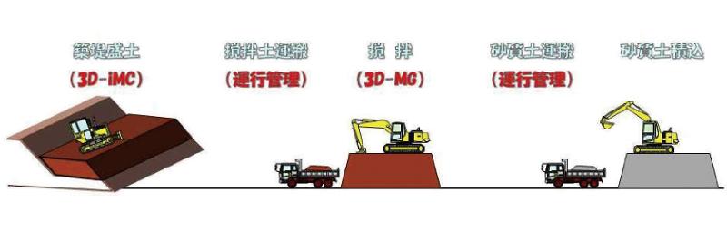 図-1 一連のサイクルでの情報化施工
