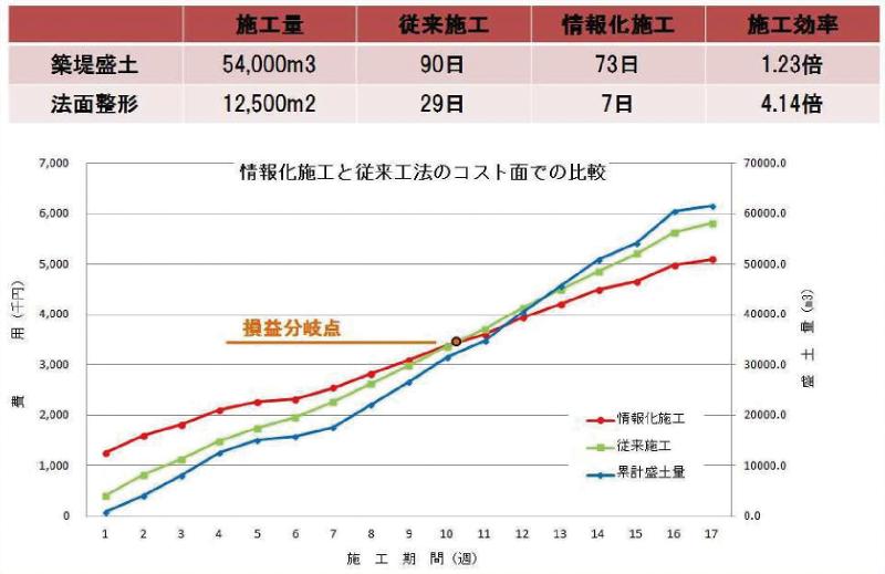 図-2 情報化施工と従来施工の施工効率とコスト面での比較