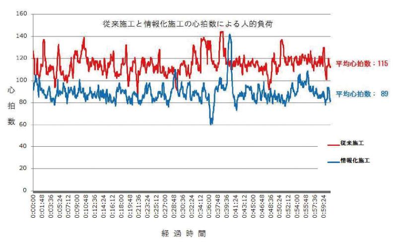 図-3 従来施工と情報化施工の心拍数による比較