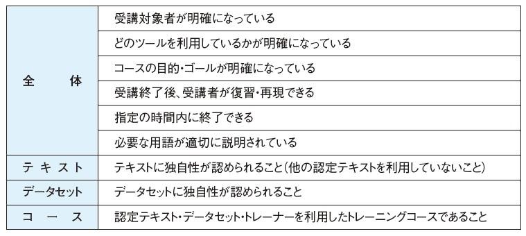 表-1 トレーニングコース認定基準
