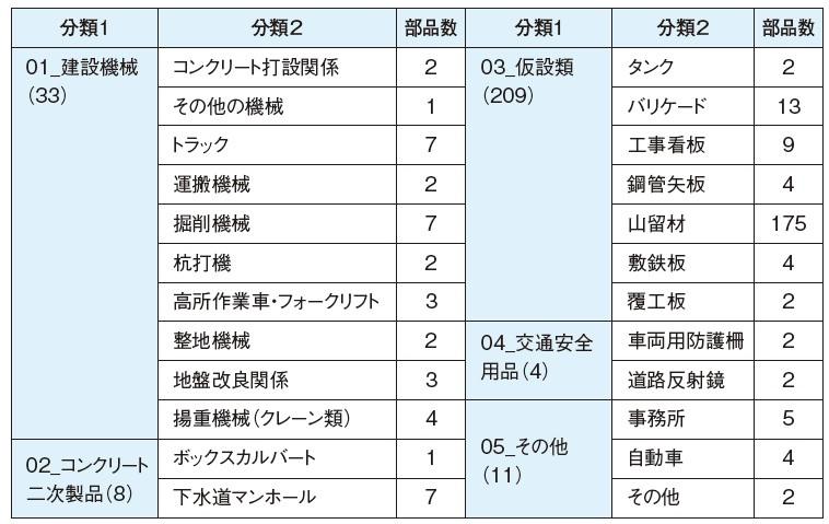 表-2 3D部品一覧 (2015.11.9現在 総数265)