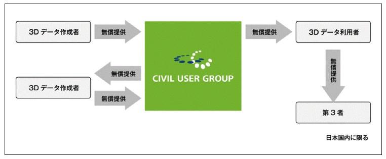 図-3 部品利用の取扱規則