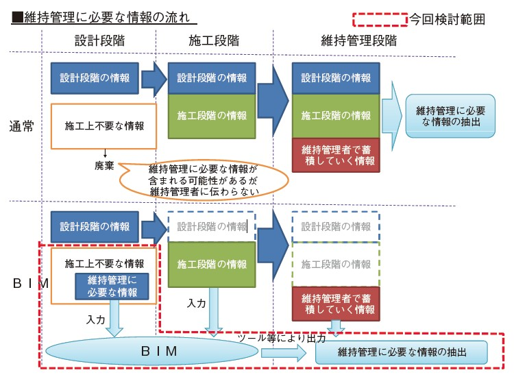 図-3 業務の目的