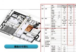 図-6 機能の可視化(維持管理での活用検討)