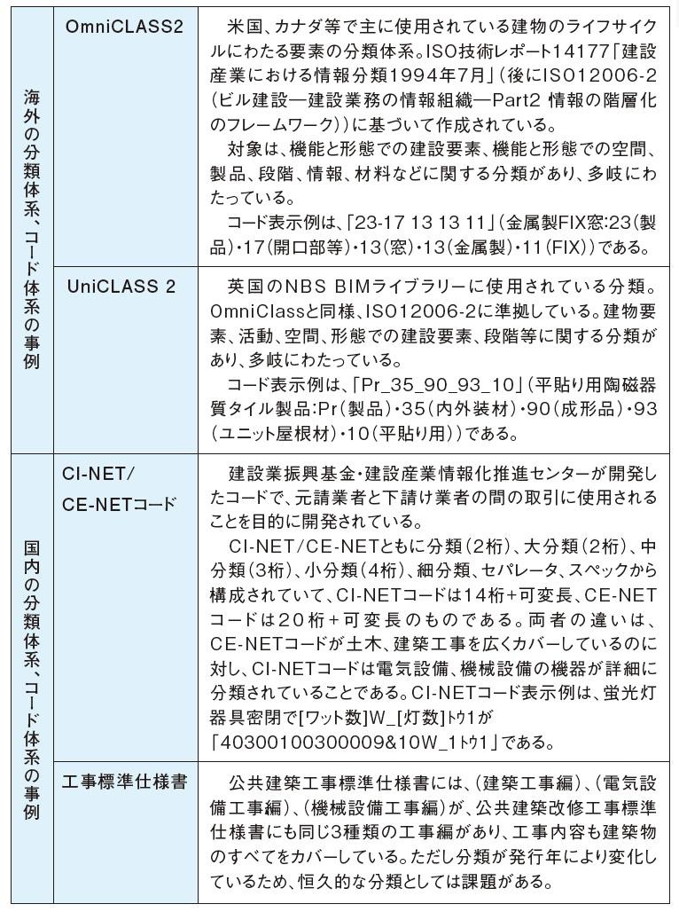 表-1 国内外の材料、機器のコード体系