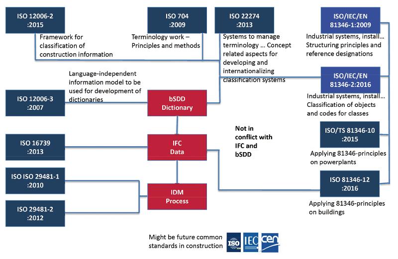 図-10 BIMライブラリに関連する分類コード体系関連の標準とIFCの関係