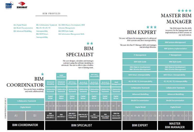 図-8 BIM職能の構成イメージ