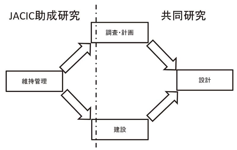 図-1 2つのBIM/CIM研究