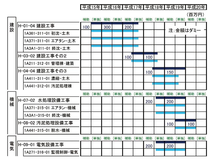 図-7 マスタースケジュール
