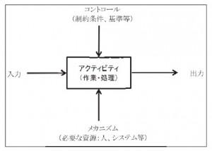 図-9 IDEF0の概要