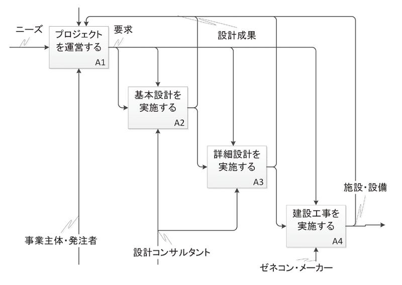 図-10 プロジェクトの分析例