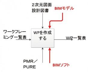 図-12 WP作成の分析例