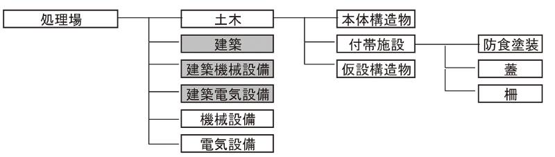 図-13 概念モデル(全体および土木)