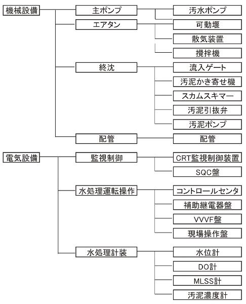 図-14 概念モデル(機械および電気)