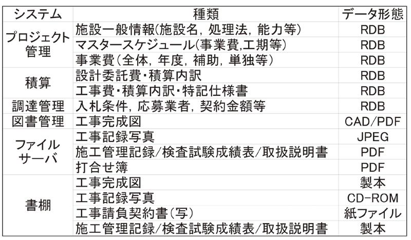 表-6 プロジェクト発生データ
