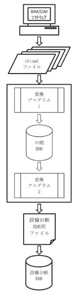 図-15 BIMデータ活用の手順