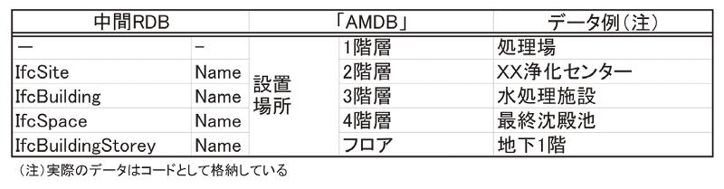 表-7 空間構造のデータ変換例